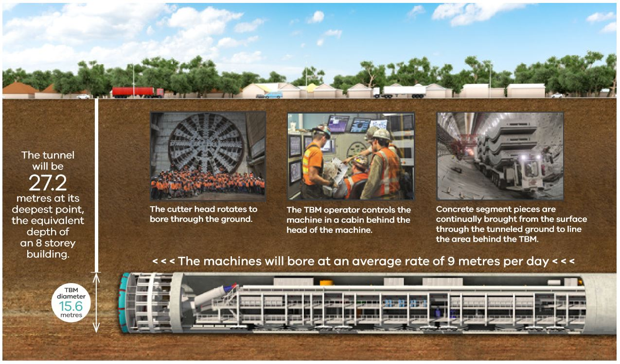 westgate-tunnels-info-graphic